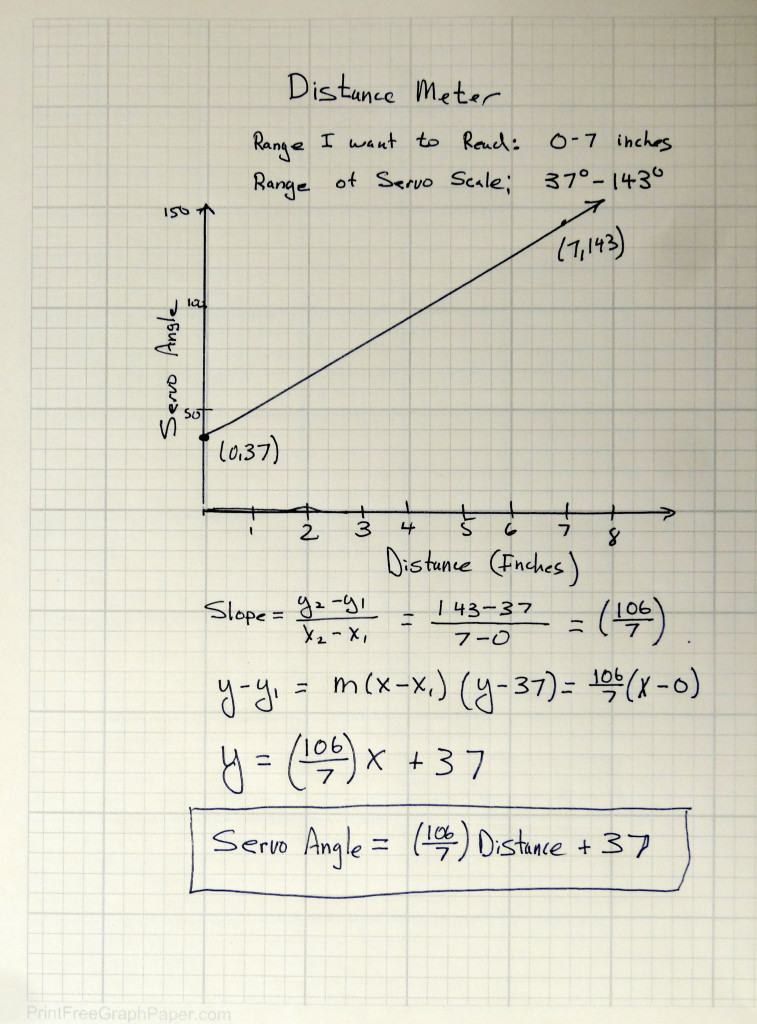 Servo math technology tutorials