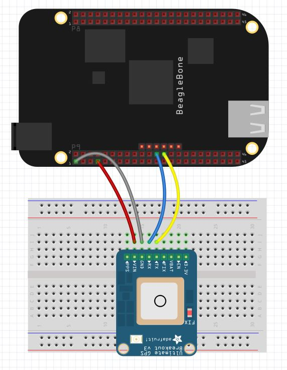 Beaglebone-black-gps | Technology Tutorials on bluetooth schematic, xbee schematic, gps schematic, apple schematic, solar schematic, breadboard schematic, quadcopter schematic, lcd schematic, usb schematic, wireless schematic, msp430 schematic, arduino schematic, geiger counter schematic, flux capacitor schematic, electronics schematic,