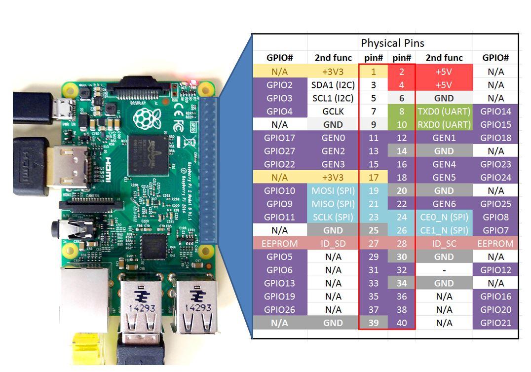 Raspberry Pi 2 Pinout